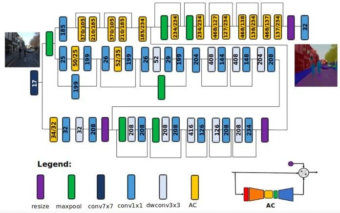 Архитектура нейронной сети семантической сегментации на устройстве — AttendSeg
