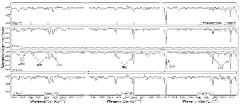 Линии поглощения хлорводорода в атмосфере Марса