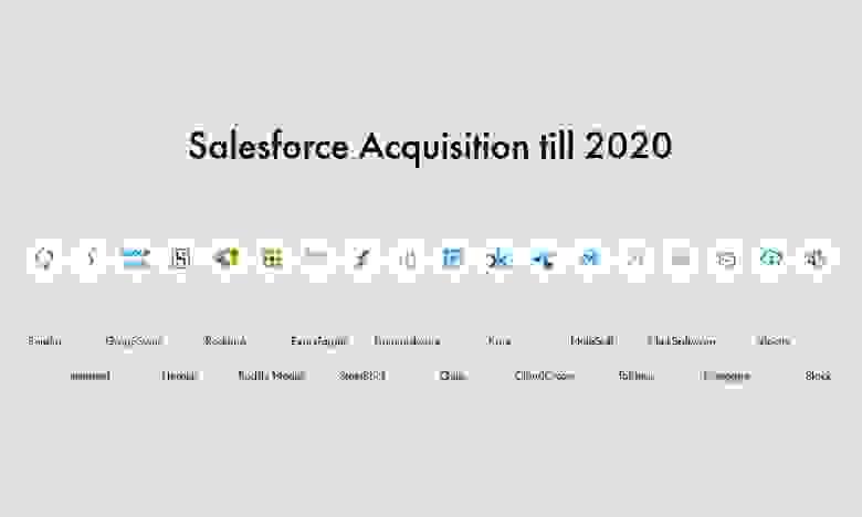 Компании, купленные Salesforce до 2020 года
