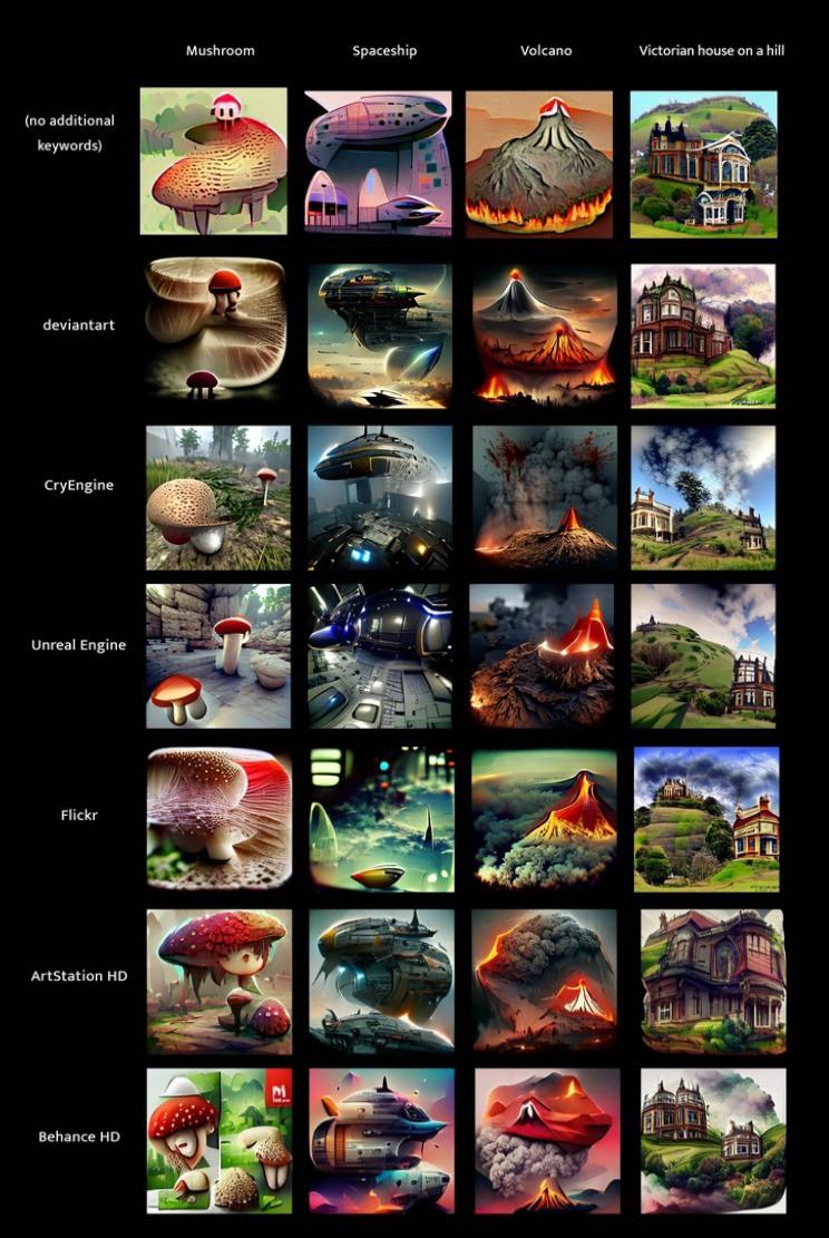 Сравнение ключевых слов