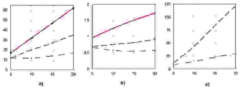 Рисунок 2. Параметры плана параллельного выполнения при сохранении высоты ЯПФ  для  алгоритма вычисления коэффициента парной корреляции по 5,10,15,20-ти  точкам (соответствует нумерации по осям абсцисс)