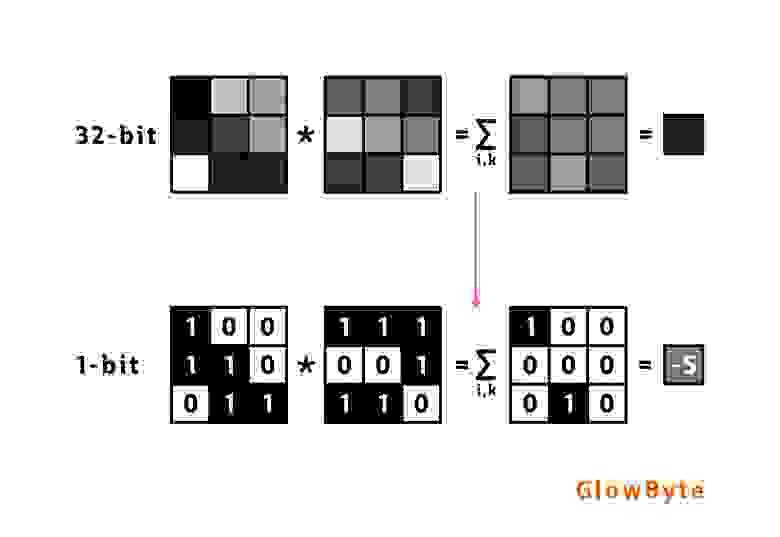 """Перемножение матриц в этом случае выглядит """"немного"""" по другому"""