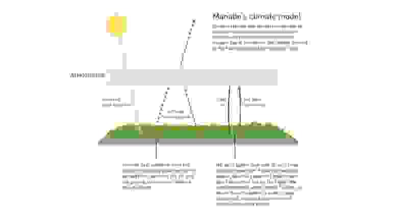 Климатическая модель Манабэ