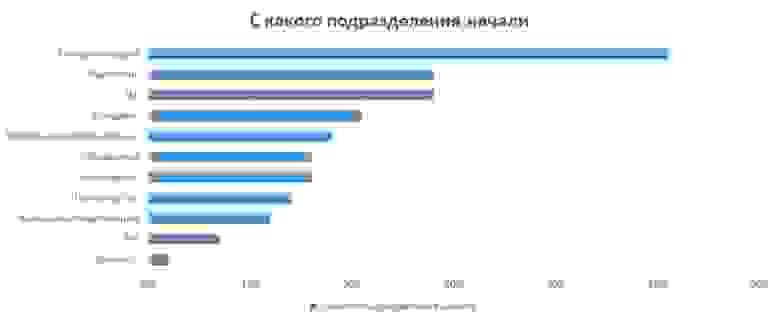 esn-infographics_initialdepartment.jpg