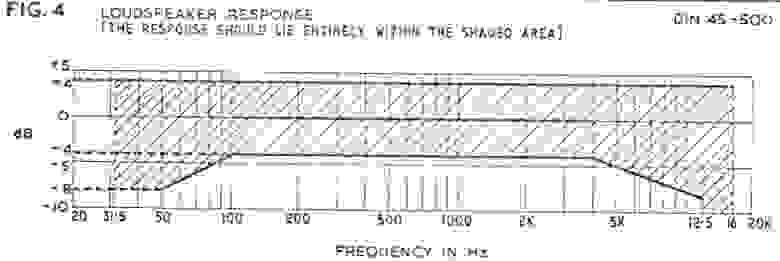 Неравномерность АЧХ согласно DIN 45-500