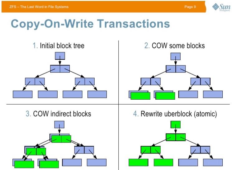 Визуализация дерева блоков. Источник: https://ritlug.com/talks/slides/2019-spring-w08-zfs.pdf