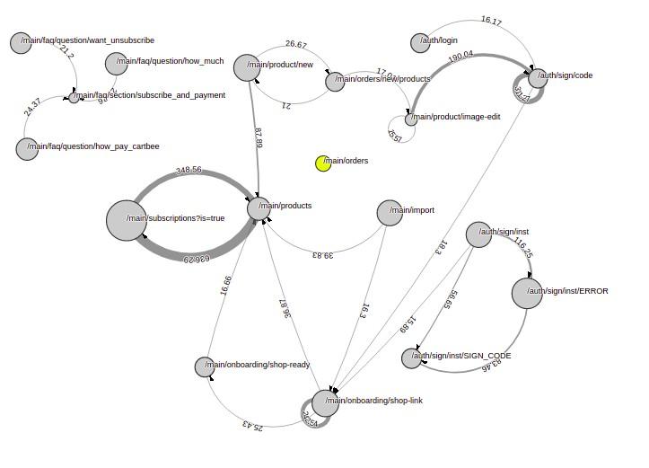 Граф переходов. Основная функциональность, остальные переходы убраны для наглядности