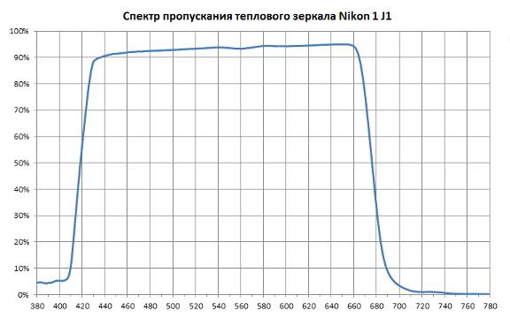 Типичный спектр пропускания теплового зеркала