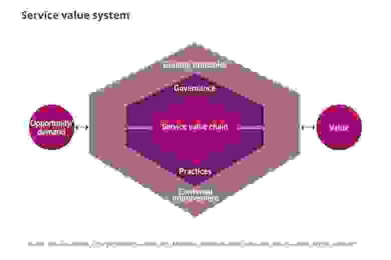 Cистема ценностей услуг в ITIL 4