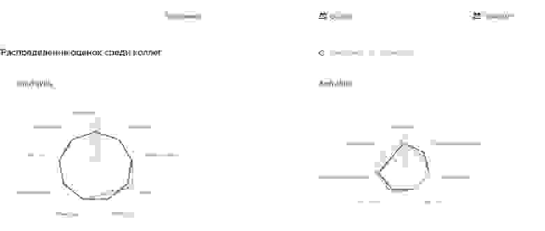 Графики с результатами опроса 360