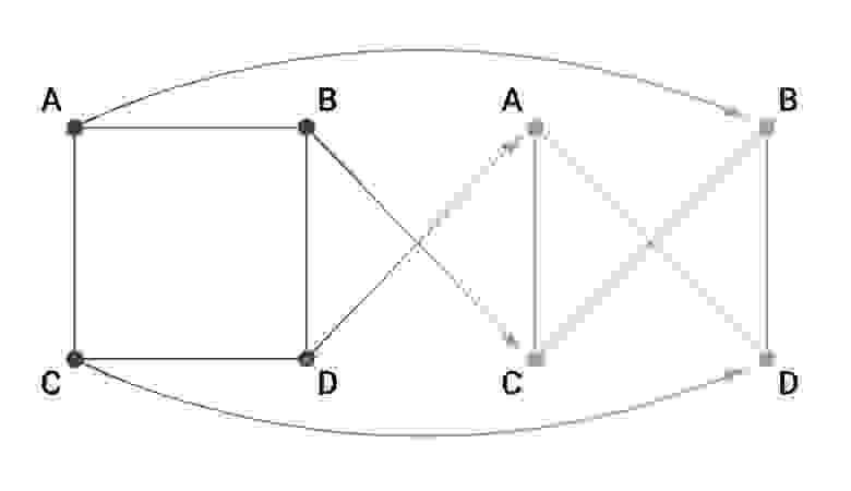 Умножение и транспонирование матриц