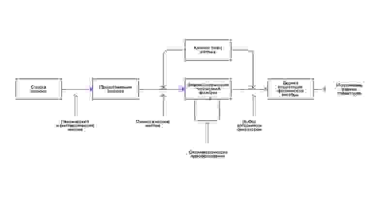 Структура интерпретатора