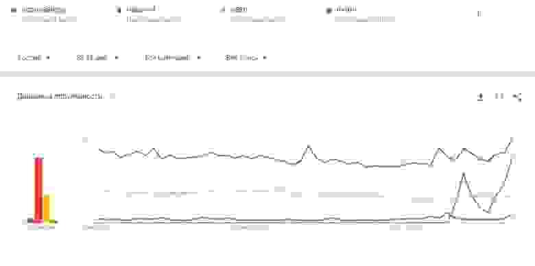 По Гугл рассмотрим картину сравнения частоты запросов