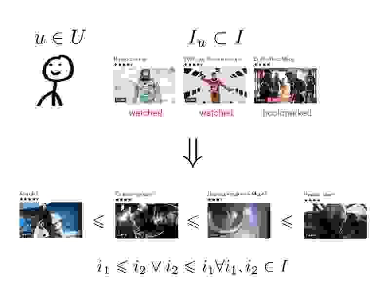 Иллюстрация отношения порядка на множестве фильмов