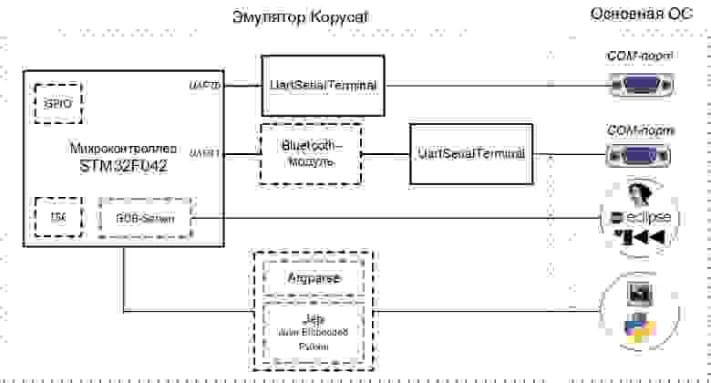 Схема эмулируемого устройства