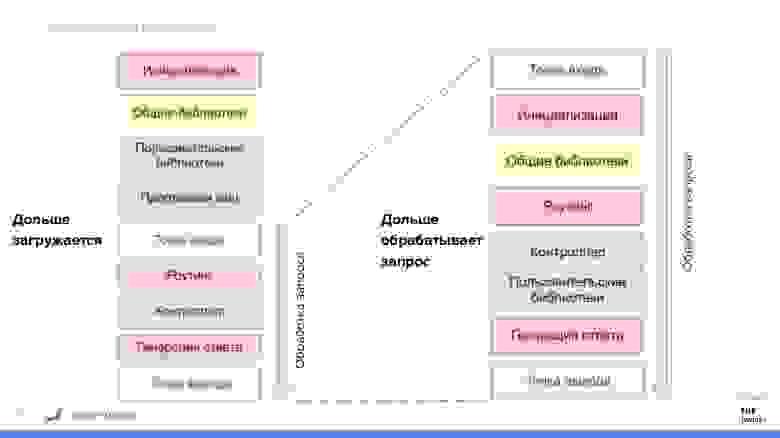 "Скриншот из презентации Anton Tsitou ""Designing hybrid Go/PHP applications using RoadRunner"""