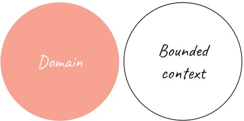 Domain-context