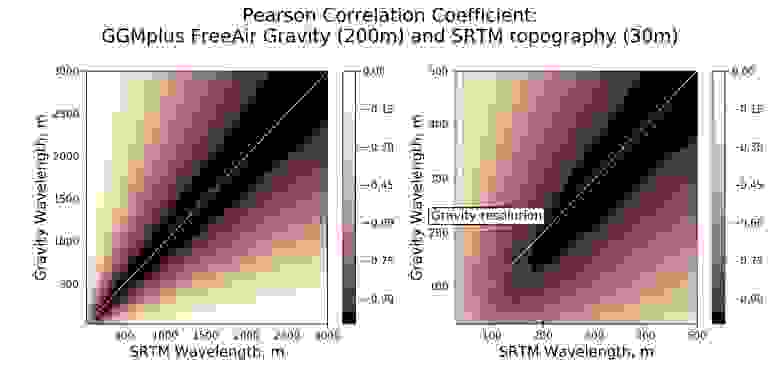 Spatial spectrums of the gravity and topography correlation