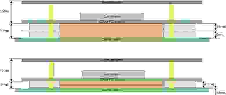 Модуль типа A, B, C