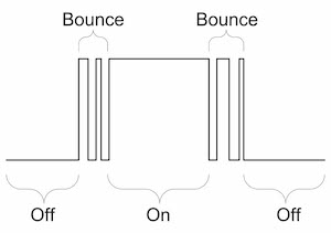 Figure 6:  Scheme of the key bounce.