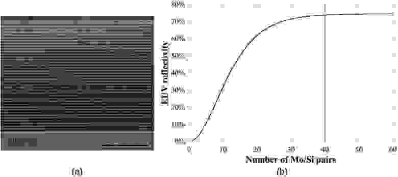 Электронно-микроскопическое изображение рентгеновского зеркала Mo/Si (поперечное сечение) и зависимость КО от числа преодов.