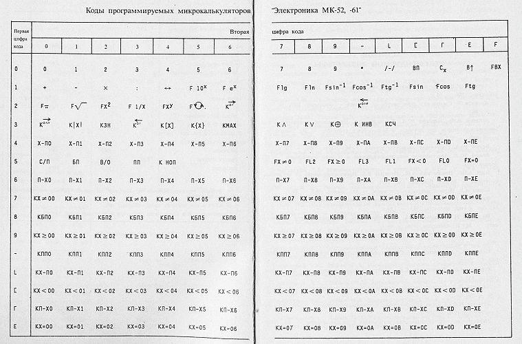 Вот таблица соответствия кодов