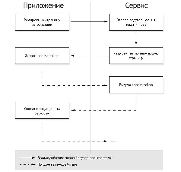 Схема работы протокола OAuth v2