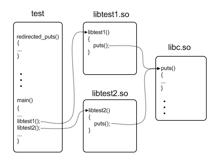Перенаправление функций в разделяемых ELF-библиотеках — IT-МИР. ПОМОЩЬ В IT-МИРЕ 2021