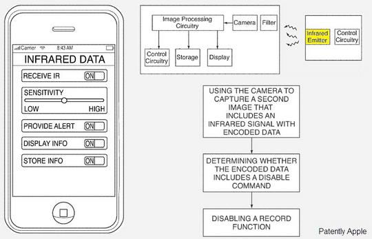Apple запатентовала технологию, которая не позволит снимать концерты на iPhone и iPad
