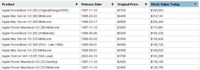 Купить акции эппл график цен на платину