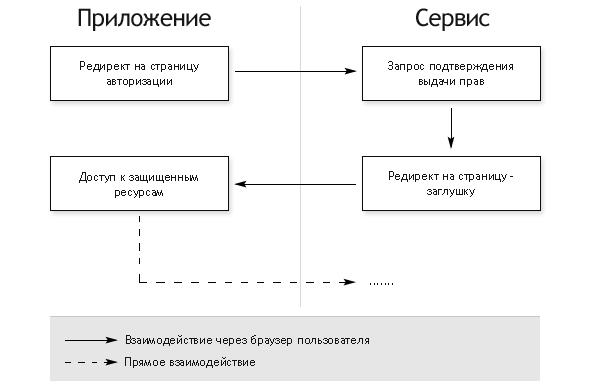 Схема авторизации полностью