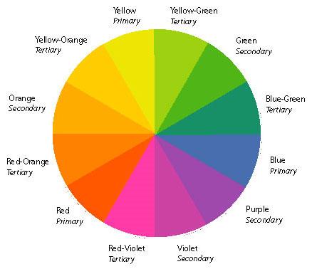 Цветовой круг является