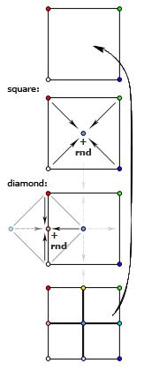 Ход алгоритма diamond-square