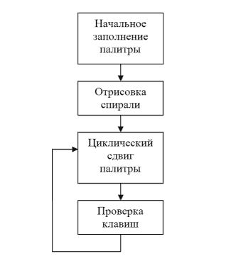 Блок-схема алгоритма: