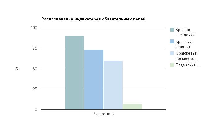 Результаты исследования юзабилити форм со стандартными и не очень метками обязательных полей