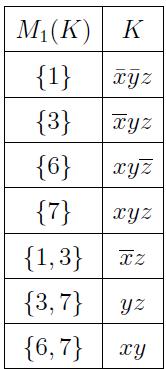 Программы для минимизации булевых функций