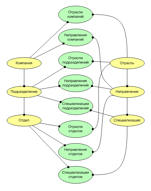 деле информационная модель