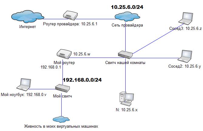 Таким образом у меня есть сеть