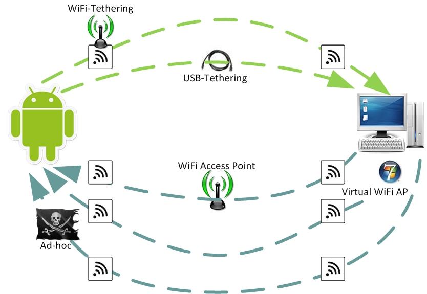 Наглядное изображение типичных схем работы с беспроводными сетями, которые могут грозить кражей данных и другими...