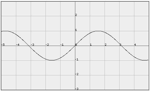 калькулятор графиков: