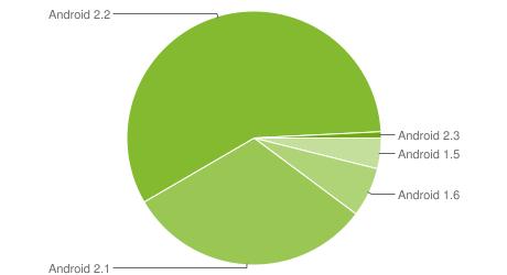 Android / Почти на 90 % Android-устройств используется Android 2.1 и выше