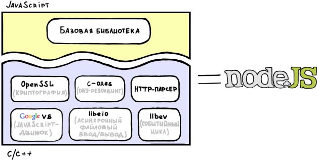 Node.js architecture