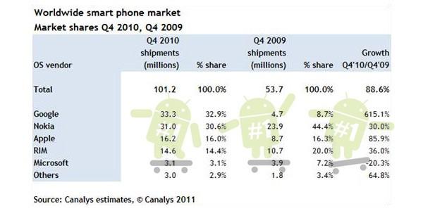 Android стал самой продаваемой мобильной ОС