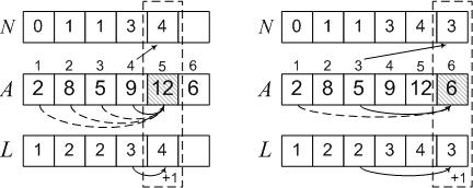 Задача о рюкзаке пример решения в картинках рюкзак ogio bandit 17 watson