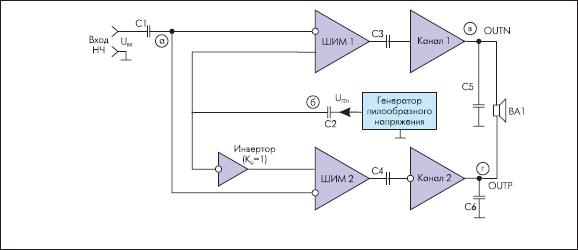 Рис. 3. Упрощенная схема УМЗЧ класса D с мостовым выходом без ФНЧ.  Упрощенная схема этого УМЗЧ показана на рис. 3...