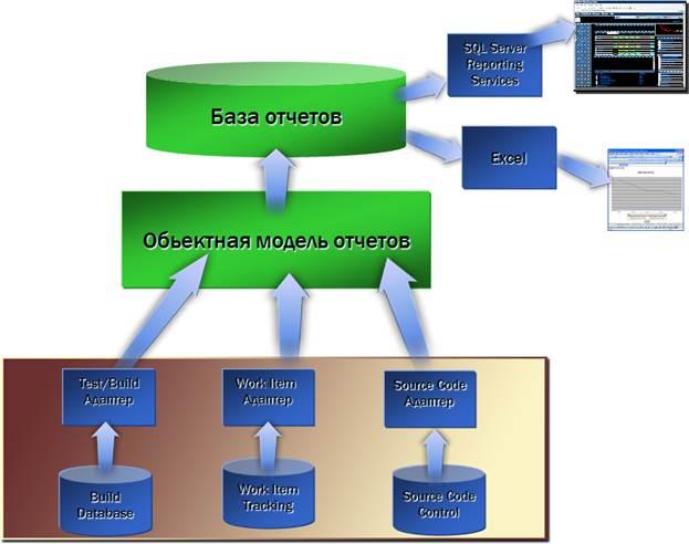 Схема сбора данных в TFS.