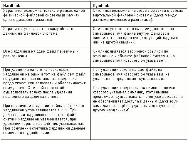 Hardlinks Symlinks table