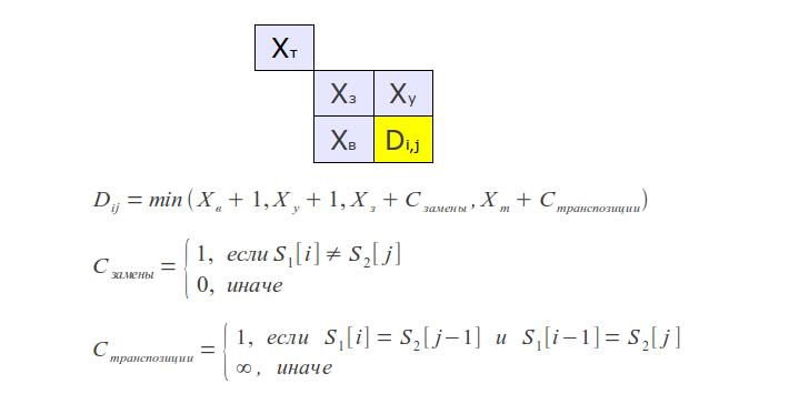 Процесс работы алгоритма Дамерау-Левенштейна