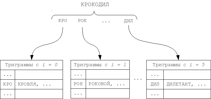 Модификация 1 метода N-грамм