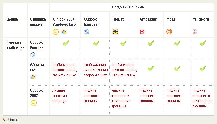 Границы в таблицах в e-mail рассылках